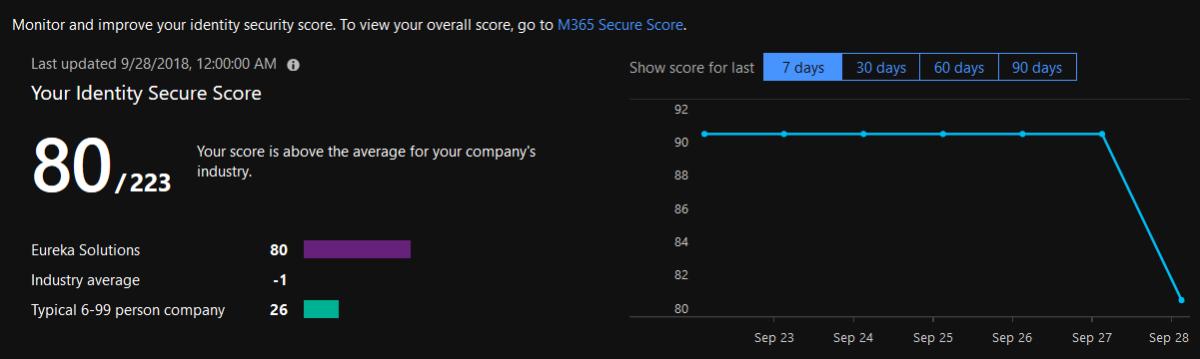 כלי Secure Score לזהויות Azure AD